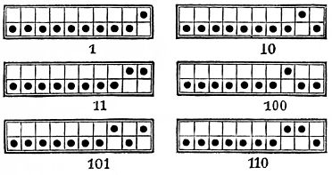 PSM V26 D463 The binary abacus.jpg
