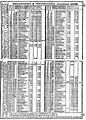 Pennsylvania Railroad and Philadelphia & Columbia Railroad schedules 1851.jpg