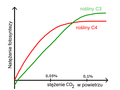 Photosynthesis - CO2 concentration graph(pl).png