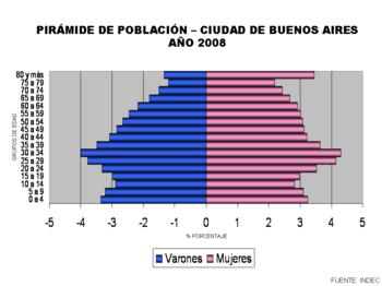 Opiniones de demograf a de la ciudad de buenos aires for Sexo en nueva york wikipedia