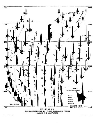 Pole weapon - Evolution of various European pole arms