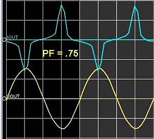 Power factor - Sinusoidal voltage and non-sinusoidal current give a distortion power factor of 0.75 for this computer power supply load.