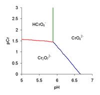 ion dichromate