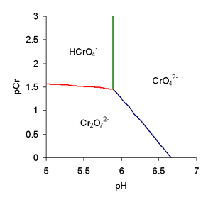 Chromic acid - Partial predominance diagram for chromate