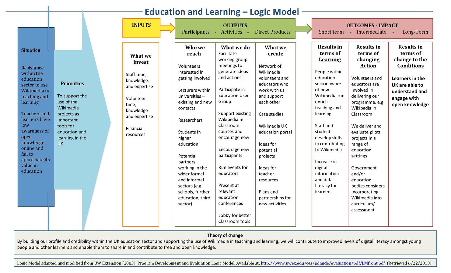 Programme3 Logic Model education WMUK.pdf