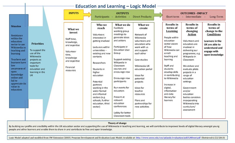 File:Programme3 Logic Model education WMUK.pdf