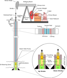 Oil well - Wikipedia Wellhead Pumpjack Schematic Diagram on