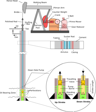 Pumpjack - Image: Pump Jack labelled