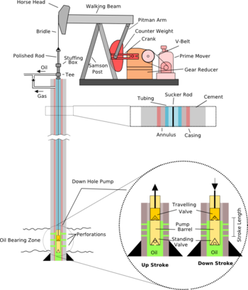 Pumpjack - Wikipedia on oil well down hole diagram, donkey oil diagram, training for oil well diagram, oil extraction well diagram, oil well features, cementing oil wells diagram, oilfield well diagram, oil well drawing, tubing head wellhead diagram, well packer diagram, oil well bore, oil well description, basic oil well diagram, oil well drilling process, oil well accessories, oil tank battery schematic, oil well bailer, drilled well diagram, oil wellhead schematic, horizontal well diagram,