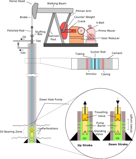 A schematic of a typical oil well being produced by a pumpjack, which is used to produce the remaining recoverable oil after natural pressure is no longer sufficient to raise oil to the surface Pump Jack labelled.png