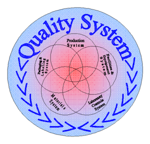 Quality management system - Quality system