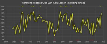 Richmond Football Club - Wikipedia