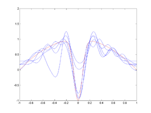 Bias–variance tradeoff - Image: Radial basis function fit, spread=0.1
