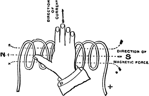 Right hand rule for polarity of a solenoid