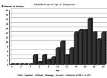 Rumination distribution by age.png