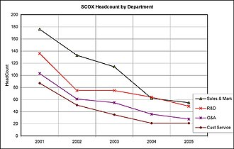 SCO Group - Image: SCO 2001 2006 headcount by department