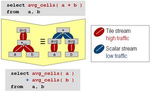Array DBMS - Sample rule for heuristic array query optimization