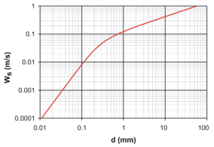 Terminal velocity - Settling velocity Ws of a sand grain (diameter d, density 2650 kg/m3) in water at 20 °C, computed with the formula of Soulsby (1997).
