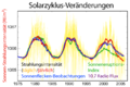 Solar-cycle-data-German.png