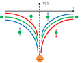 Spin-orbit coupling potential.png