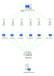DDoS Stacheldraht Attack diagram