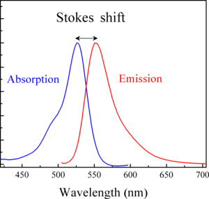 Stokes shift - Image: Stokes shift Rh 6G
