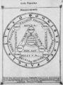 Sylva Philosophorum 10 Lapis Philosophorum.png