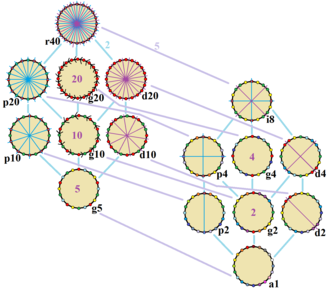 Icosagon - Symmetries of a regular icosagon. Vertices are colored by their symmetry positions. Blue mirrors are drawn through vertices, and purple mirrors are drawn through edge. Gyration orders are given in the center.