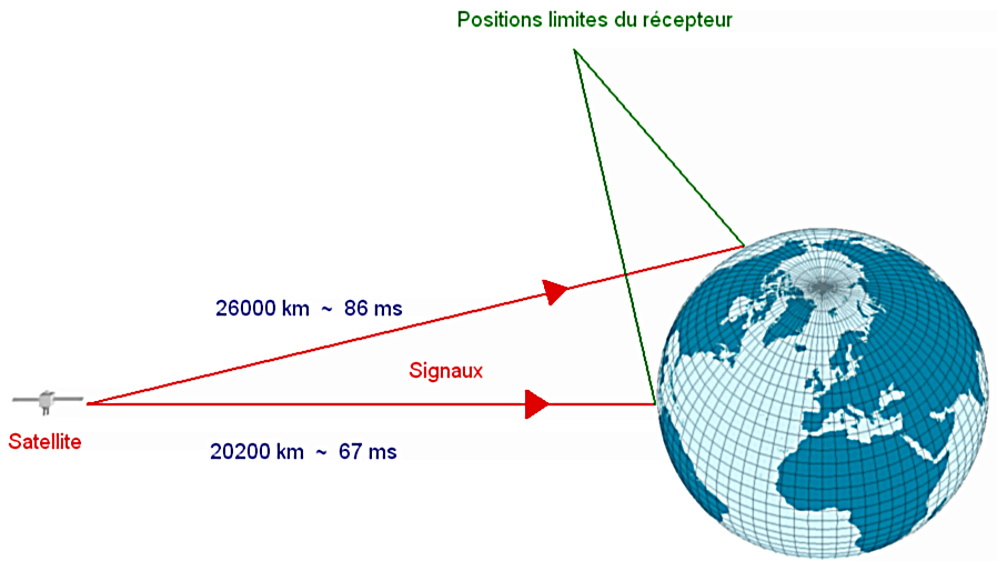 Temps de parcours GPS