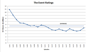 The Event - Ratings trend