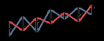 Vortex forex indicator similar