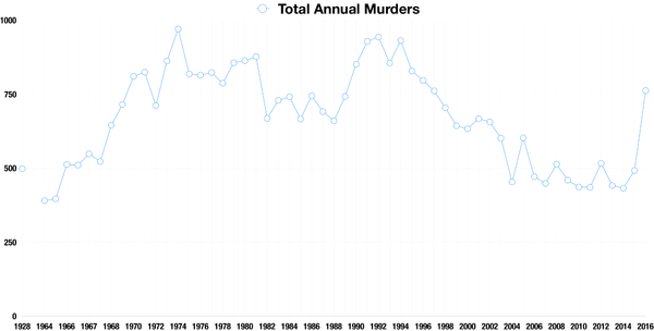 Number of murders in Chicago by year