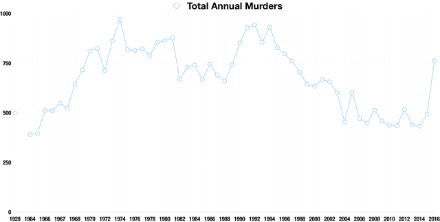 Annual murder totals in Chicago