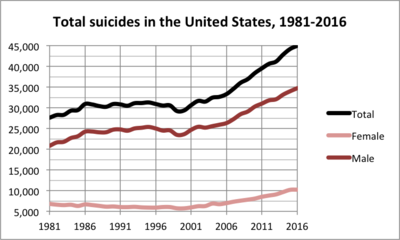 Image result for utah county suicide rates