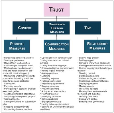 definition essay examples trust