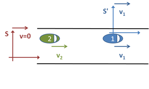 Frame of reference - Figure 1: Two cars moving at different but constant velocities observed from stationary inertial frame S attached to the road and moving inertial frame S′ attached to the first car.