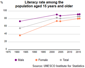 UIS adult literacy rate of Syria UIS Literacy Rate Syria population plus15 1980 2015.png