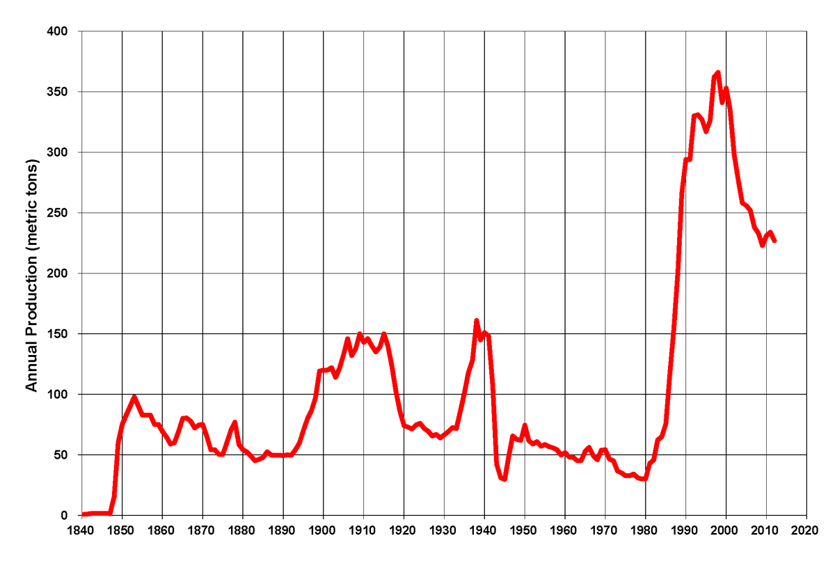 gold mining in the united states wikipedia