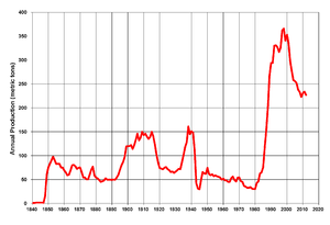 Gold mining in the United States - US annual gold production, 1840-2012.