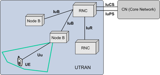 UMTS Terrestrial Radio Access Network - UTRAN architecture