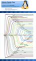 Ubuntu family tree 11-06.png