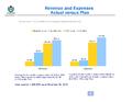 WMF Revenue & Expenses November 2013 - Actual vs Plan.png