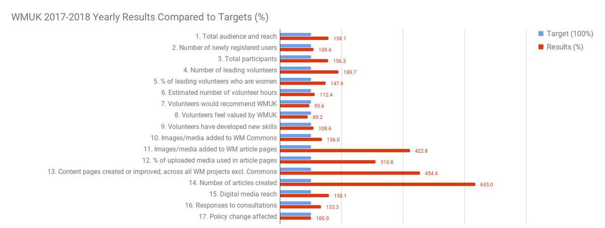 WMUK Progress Towards Annual Targets 2017-2018 Chart for Impact report).png