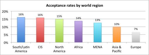 Wikimania 2012 Scholarship acceptance rates