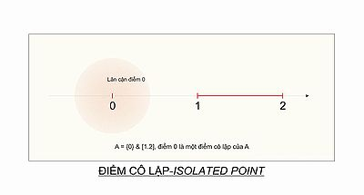 Point set topology examples