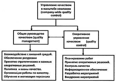 Схема управления качеством продукции 121