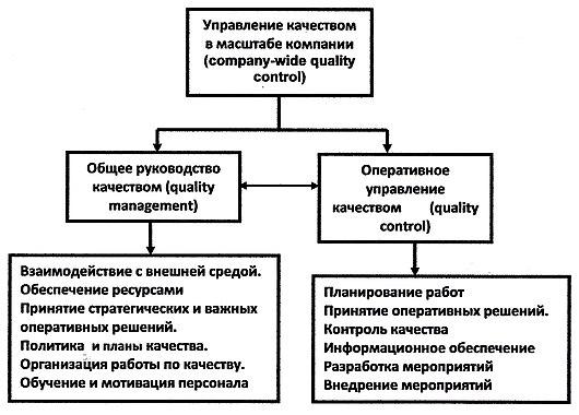 факторы влияющие на управление качеством продукции схема