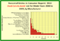 2010UsedCarsToAvoid-EachManufacturer'sPercentageShareOfCRs.png