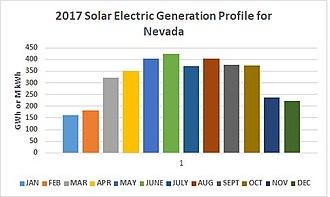 Solar power in Nevada - 2017 NV Solar Energy Generation Profile
