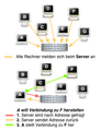 Abb ip telefonie verbindungsaufbau mit server.png